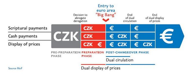The Euro Changeover Timetable in the Czech Republic